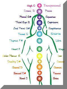 god consciousness: the new 12 system chakra